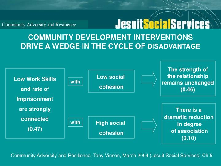 COMMUNITY DEVELOPMENT INTERVENTIONS DRIVE A WEDGE IN THE CYCLE OF