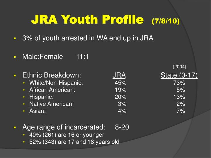 JRA Youth Profile