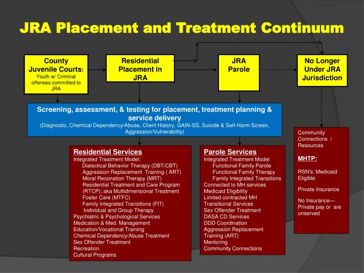 JRA Placement and Treatment Continuum