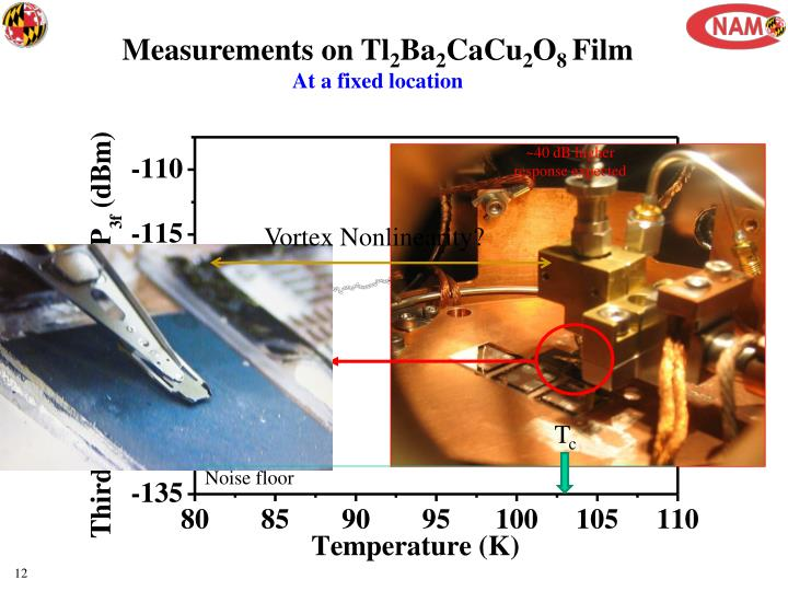 Measurements on Tl