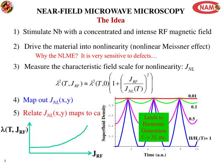 NEAR-FIELD MICROWAVE MICROSCOPY