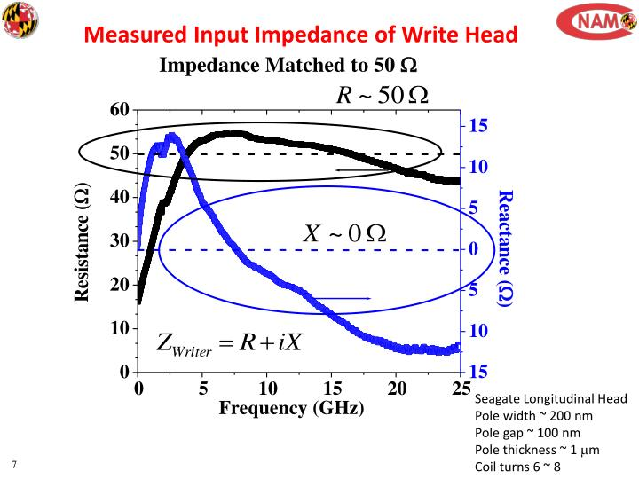Measured Input Impedance of Write Head