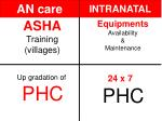 asha training villages