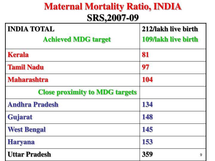 Maternal Mortality Ratio, INDIA