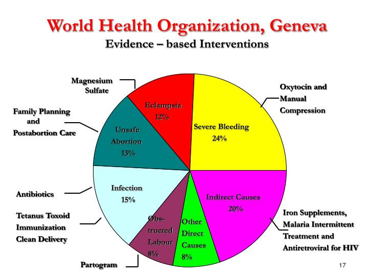 World Health Organization, Geneva