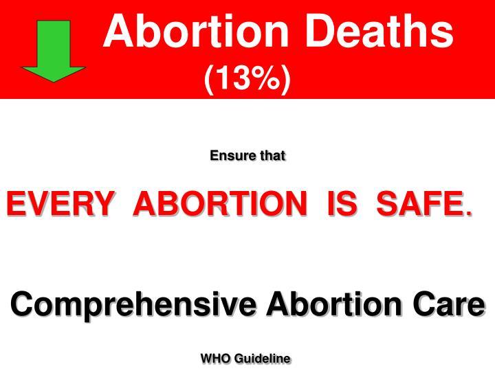 Abortion Deaths