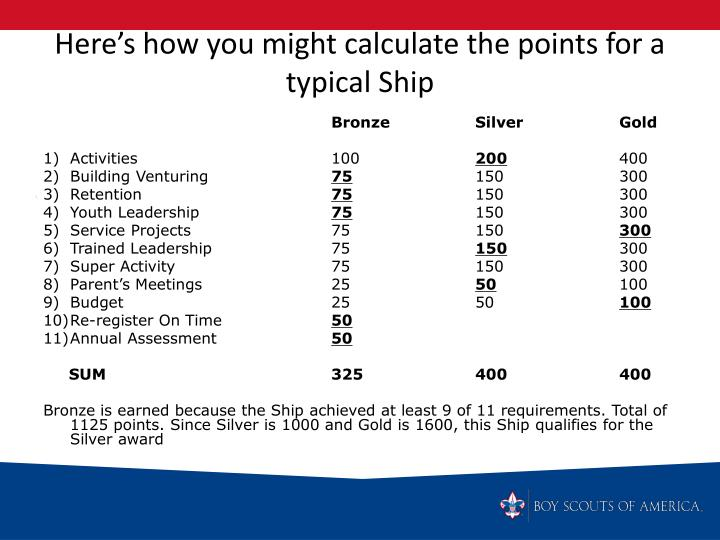 Here's how you might calculate the points for a typical