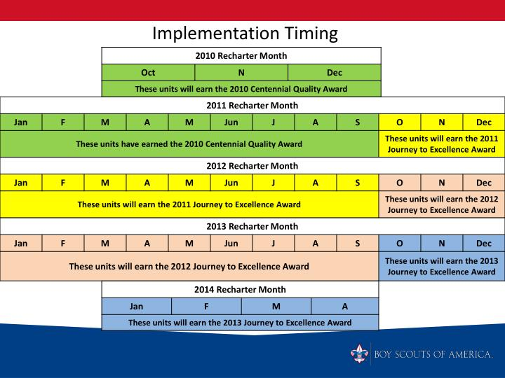 Implementation Timing