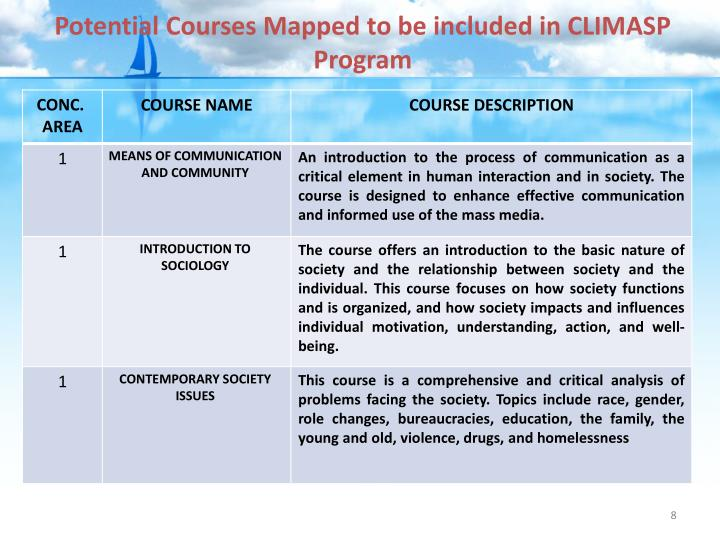 Potential Courses Mapped to be included in CLIMASP Program