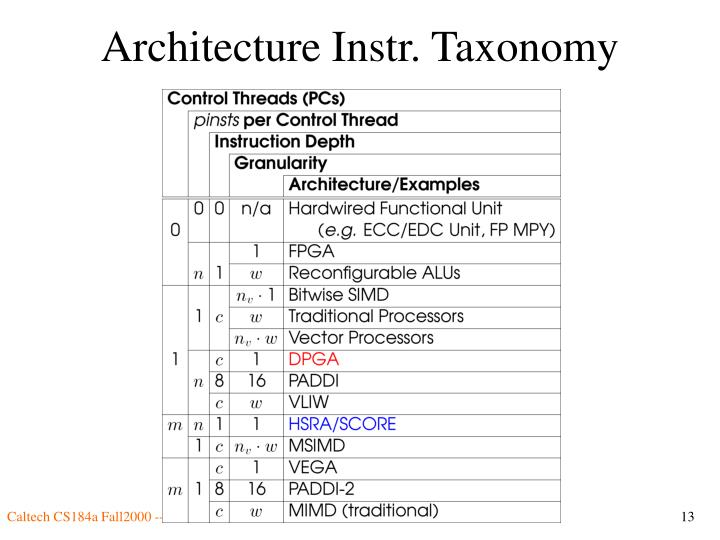 Architecture Instr. Taxonomy