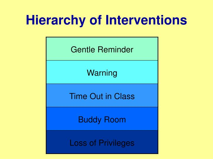 Hierarchy of Interventions