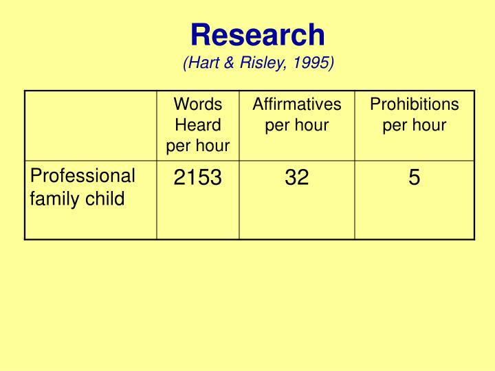 Research hart risley 1995