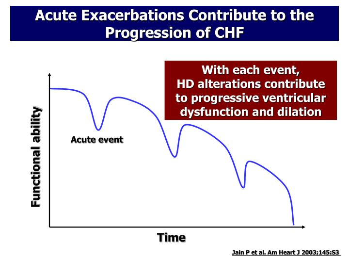Acute Exacerbations Contribute to the Progression of CHF