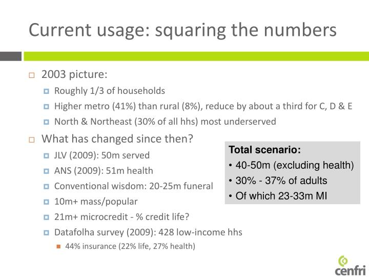 Current usage: squaring the numbers