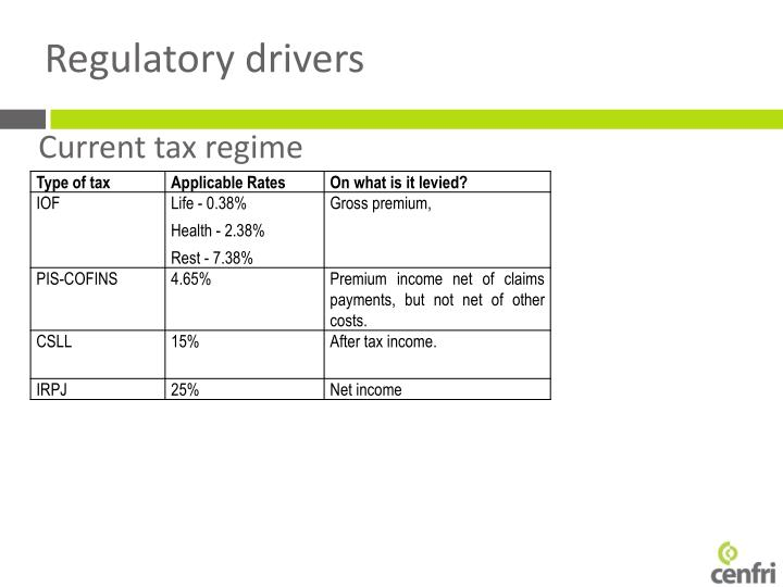 Regulatory drivers