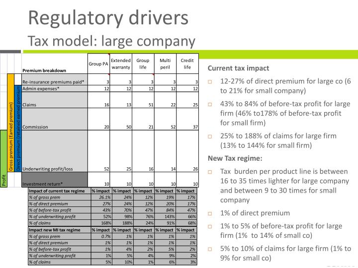 Tax model: large company