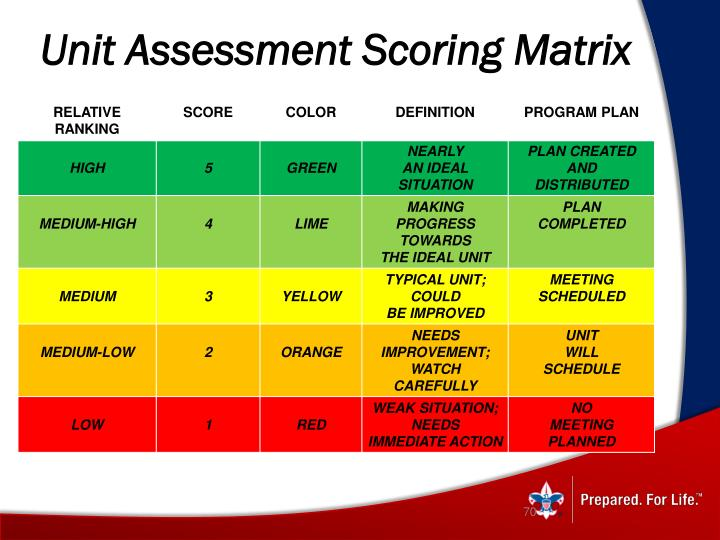 Unit Assessment Scoring Matrix