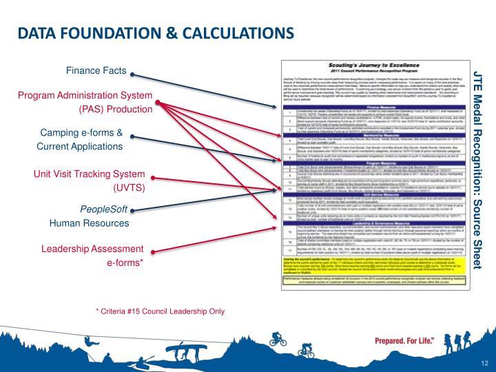 DATA FOUNDATION & CALCULATIONS