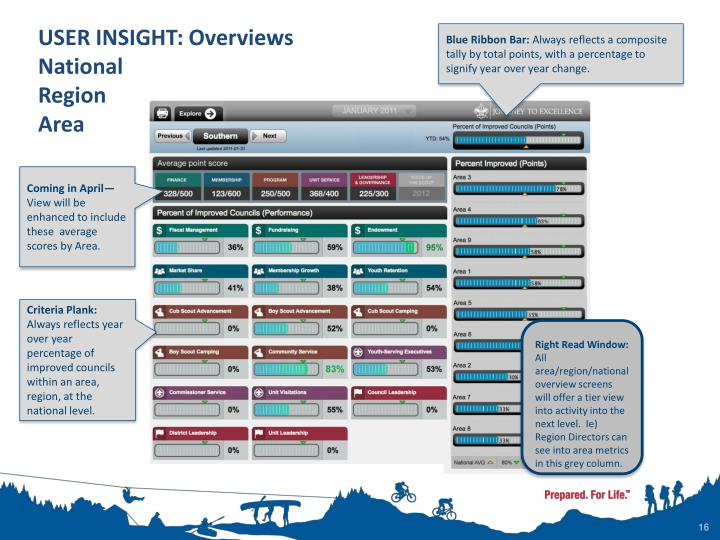USER INSIGHT: Overviews National