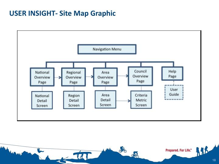 USER INSIGHT- Site Map Graphic