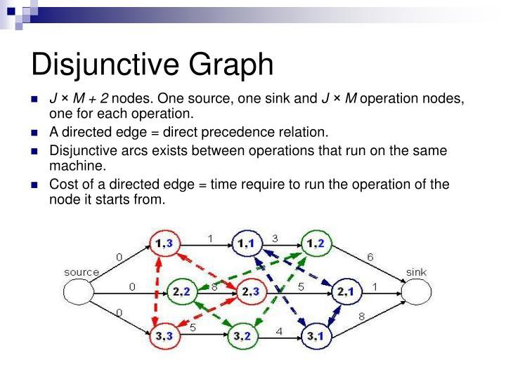 Disjunctive Graph