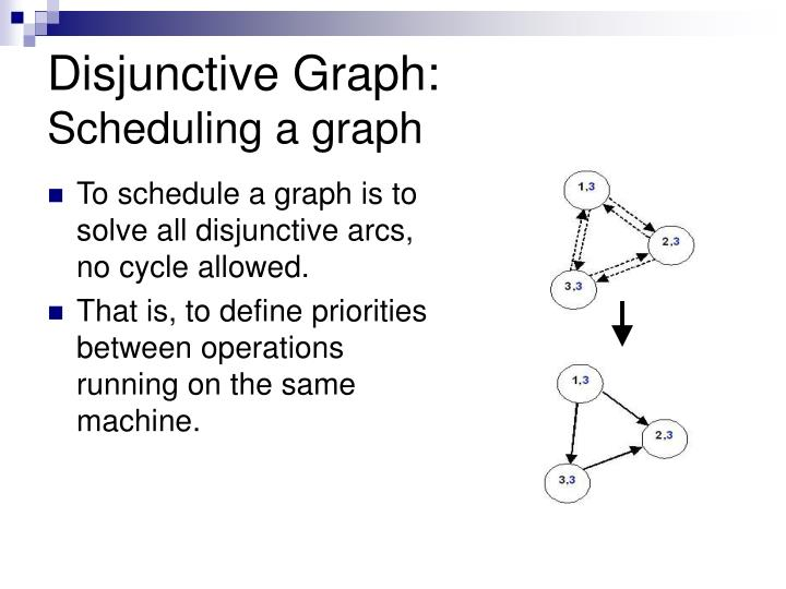 Disjunctive Graph: