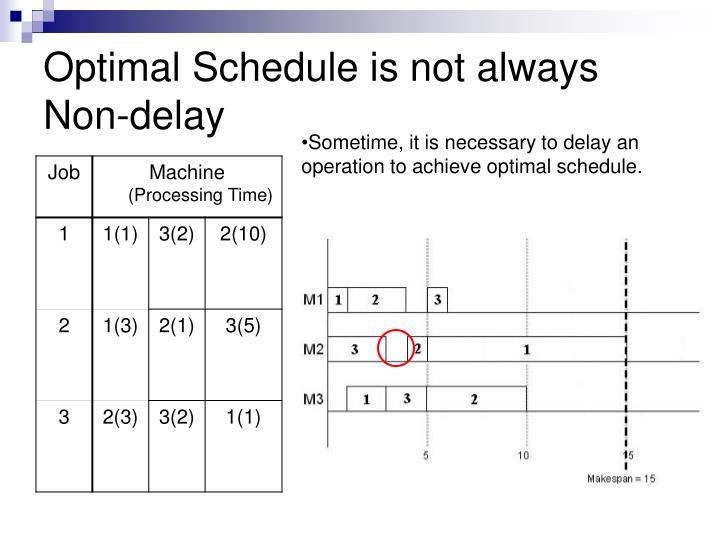 Optimal Schedule is not always Non-delay