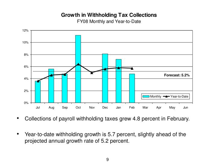 Collections of payroll withholding taxes grew 4.8 percent in February.