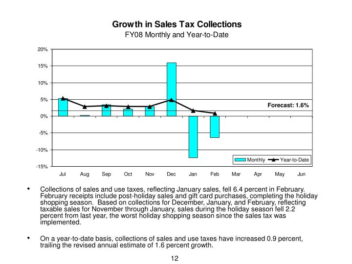 Collections of sales and use taxes, reflecting January sales, fell 6.4 percent in February.  February receipts include post-holiday sales and gift card purchases, completing the holiday shopping season.  Based on collections for December, January, and February, reflecting taxable sales for November through January, sales during the holiday season fell 2.2 percent from last year, the worst holiday shopping season since the sales tax was implemented.