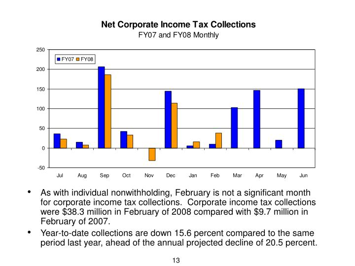 As with individual nonwithholding, February is not a significant month for corporate income tax collections.  Corporate income tax collections were $38.3 million in February of 2008 compared with $9.7 million in February of 2007.
