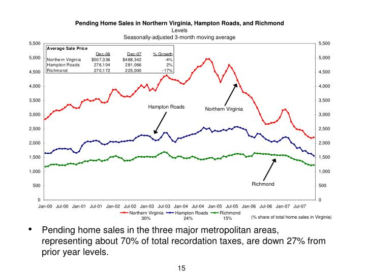 Pending home sales in the three major metropolitan areas, representing about 70% of total recordation taxes, are down 27% from prior year levels.