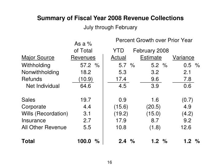 Summary of Fiscal Year 2008 Revenue Collections
