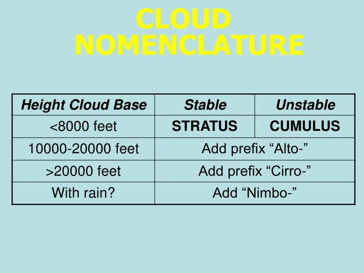 CLOUD NOMENCLATURE