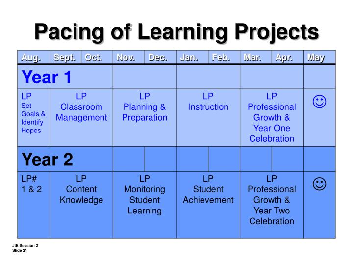 Pacing of Learning Projects