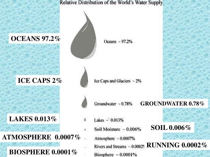 OCEANS 97.2%