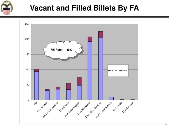 Vacant and Filled Billets By FA