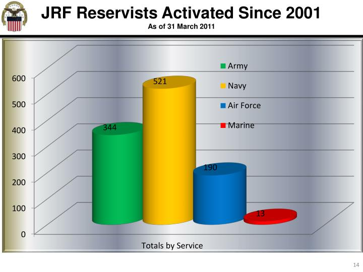 JRF Reservists Activated Since 2001