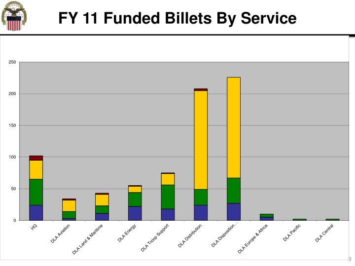 FY 11 Funded Billets By Service