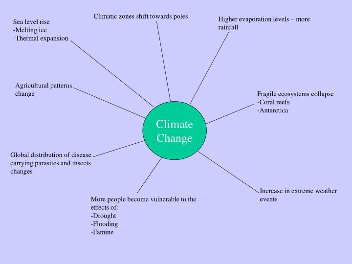 Climatic zones shift towards poles