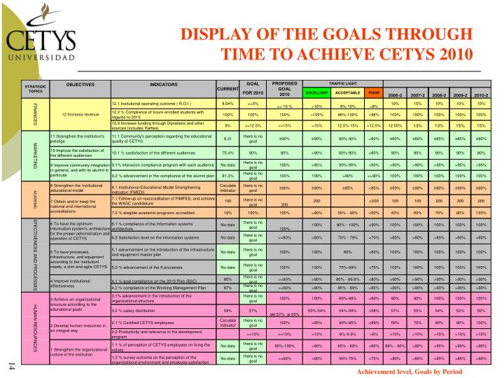 DISPLAY OF THE GOALS THROUGH
