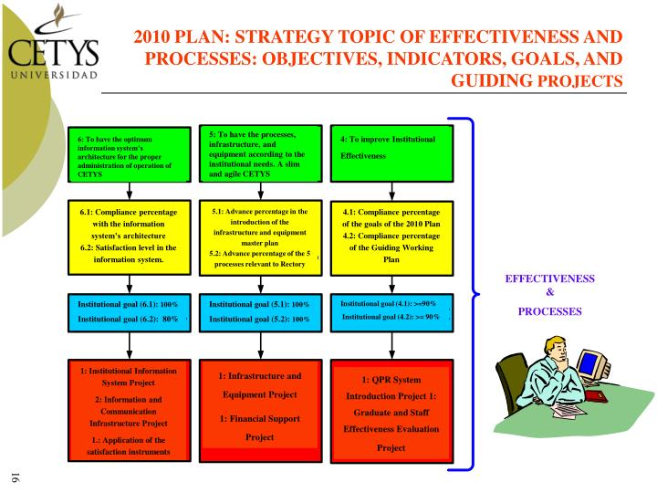 2010 PLAN: STRATEGY TOPIC OF EFFECTIVENESS AND PROCESSES: OBJECTIVES, INDICATORS, GOALS, AND GUIDING