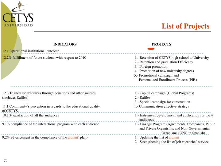 List of Projects