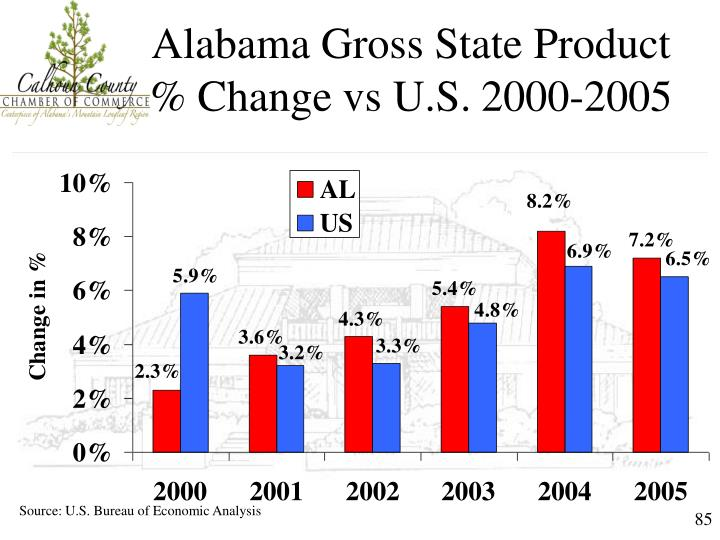 Alabama Gross State Product % Change vs U.S.