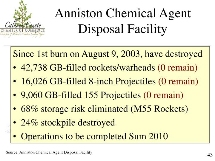 Anniston Chemical Agent Disposal Facility