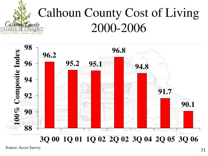 Calhoun County Cost of Living