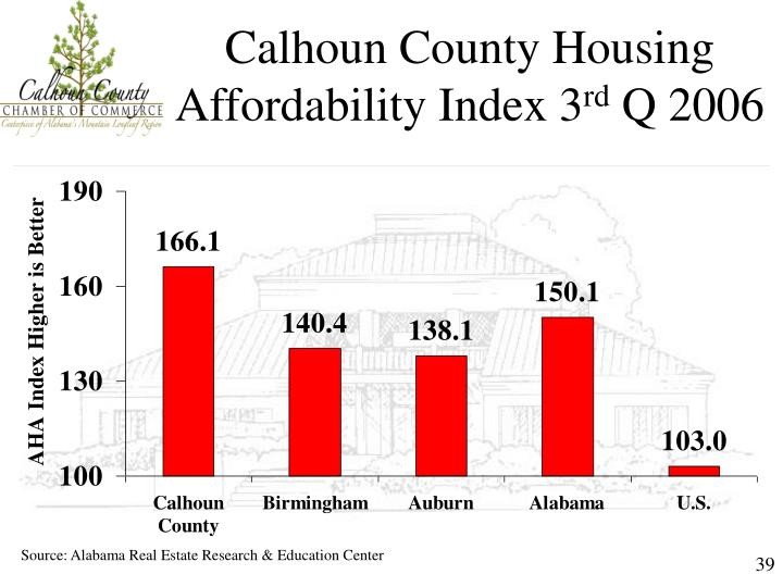 Calhoun County Housing Affordability Index 3
