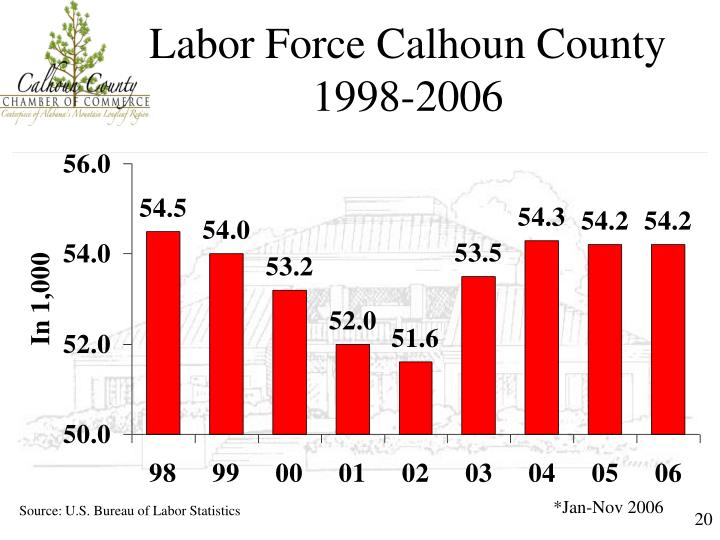 Labor Force Calhoun County 1998-2006
