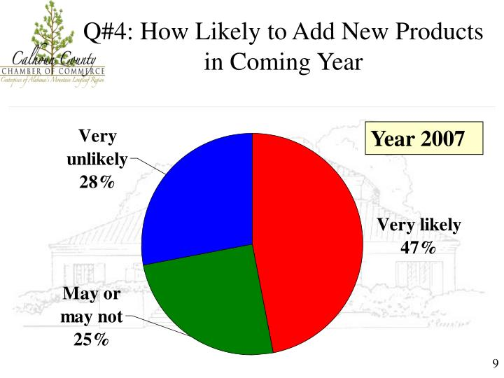 Q#4: How Likely to Add New Products