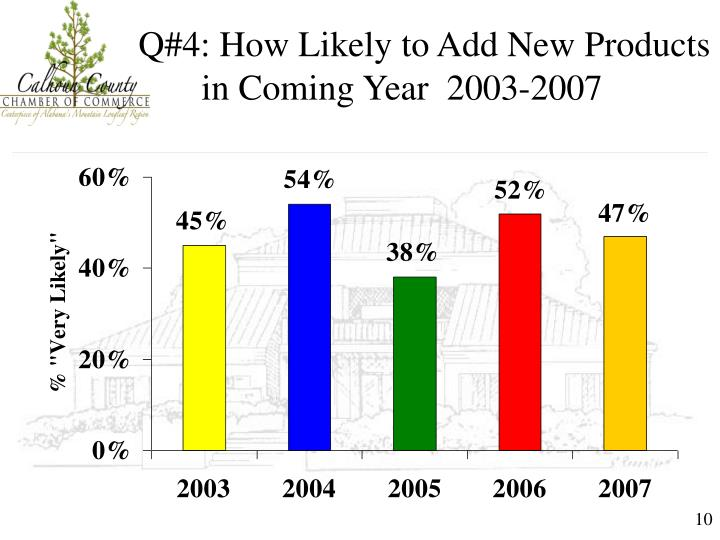 Q#4: How Likely to Add New Products in Coming Year  2003-2007
