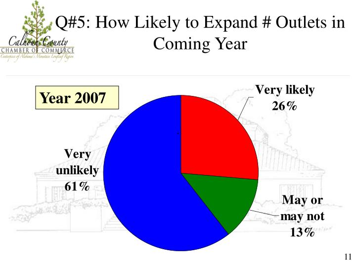 Q#5: How Likely to Expand # Outlets in